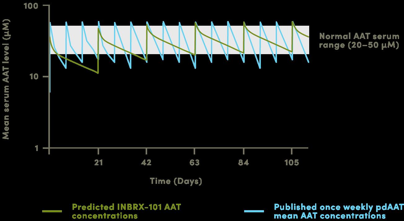 Inbrx 101 Chart
